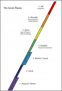 Seven Planes Chart